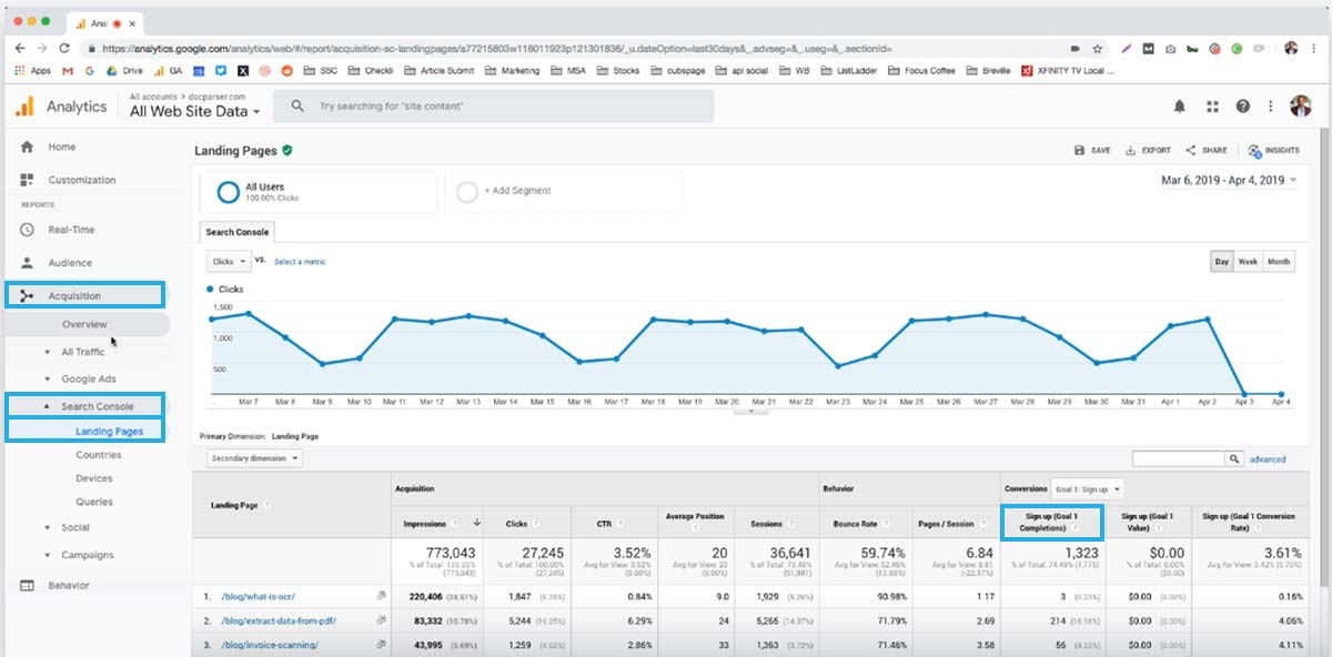 Google Analytics is key to your SaaS marketing strategy. If you don't have an account, sign up for one today.