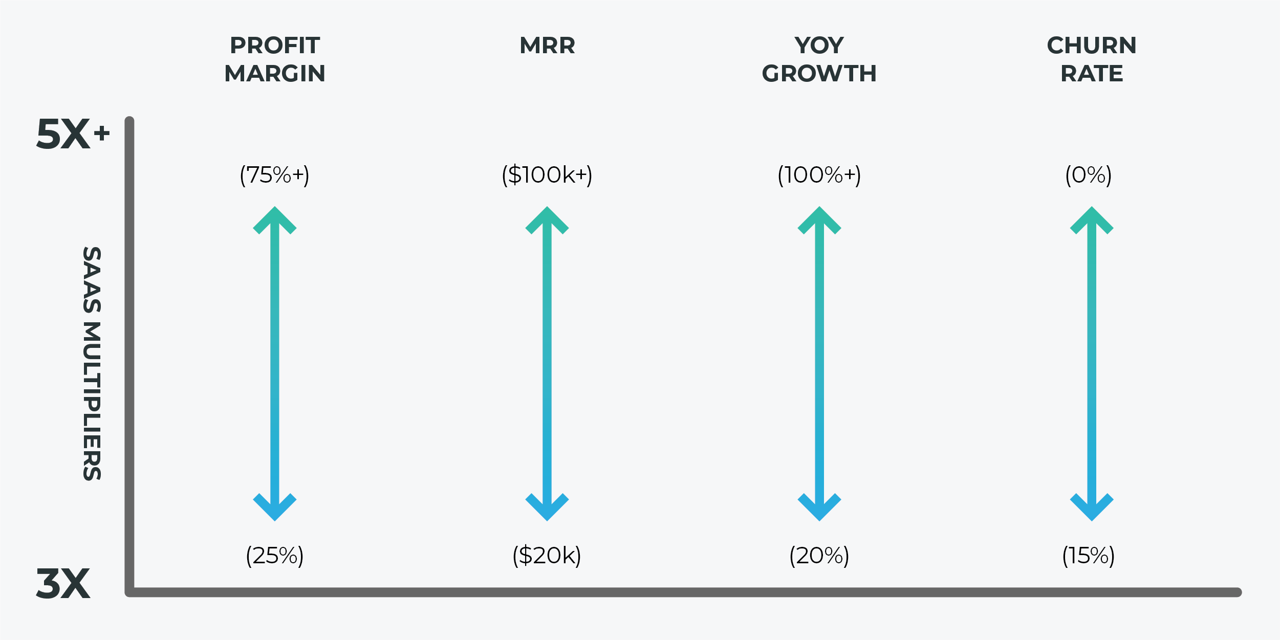 SaaS valuation multiples go up or down depending on a variety of factors, like your potential market, churn rate, and growth rate.