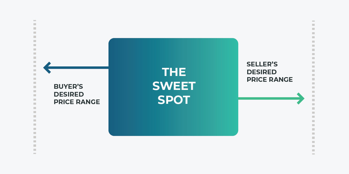 When it comes to SaaS valuation, there's a sweet spot where the buyer's and seller's prices meet. The founder gets a dream exit, and the buyer gets a fair price.